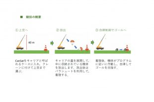 「CanSat Competition in Oita」を開催しました